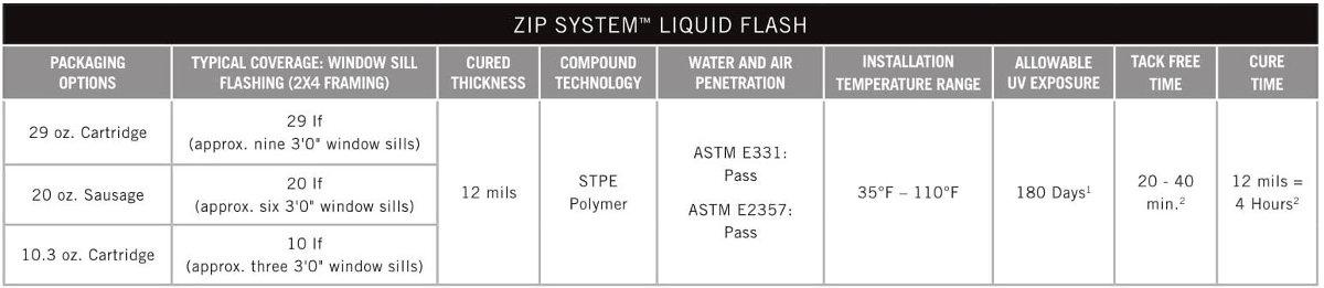 ZIP System 6